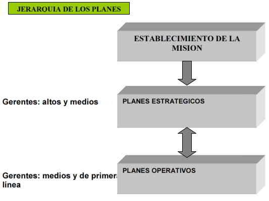 Jerarquia de los planes