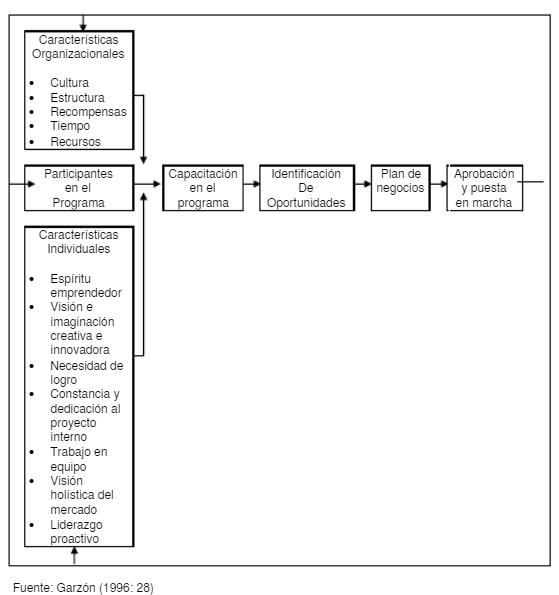 El modelo intraemprendedor