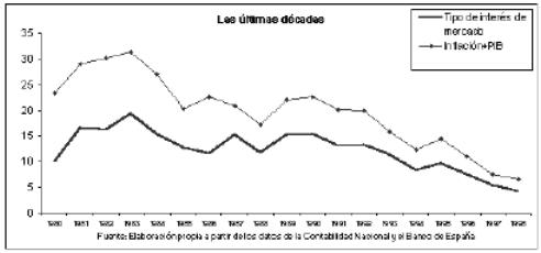 Tipo de interés y PIB