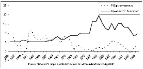 Relación entre el PIB real y el tipo de interés de mercado