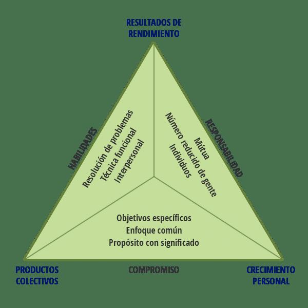 Principios básicos del equipo - Katzenbach y Smith