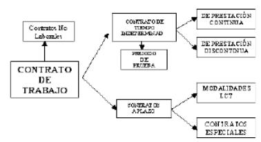 Contrato de Trabajo en Argentina