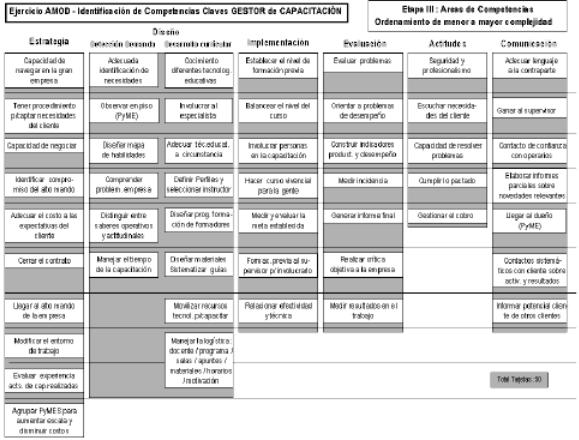 Identificación de Competencias Claves. Gestro de Capacitación