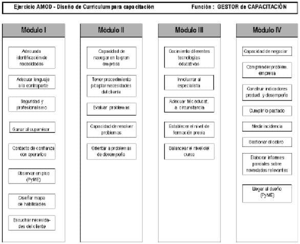 Diseño Currículum para capacitación