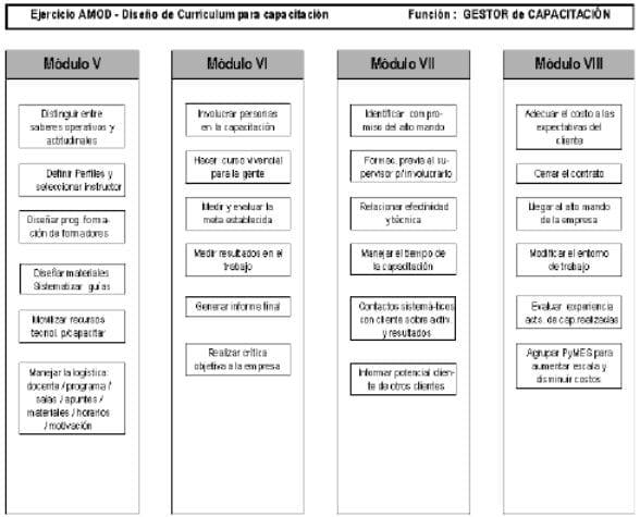 Diseño Currículum para capacitación.