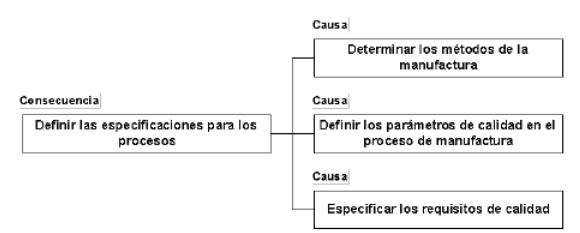 Definir las especificaciones para los procesos y las competencias
