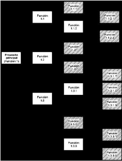 Esquema de Mapa Funcional