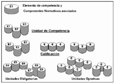 Integración de las calificaciones a partir de los elementos de competencia