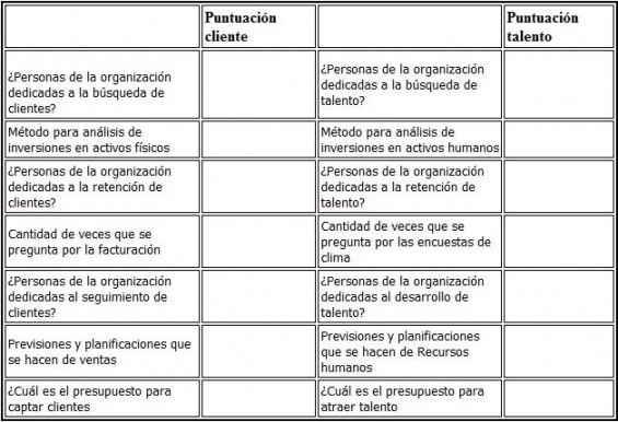 Comunicación bidireccional en la organización