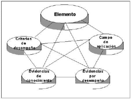 Relación entre el elemento de competencia y sus componentes normativos