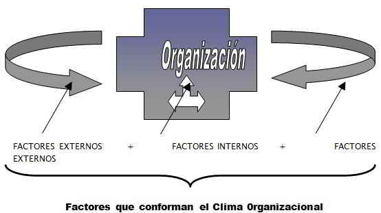 Factores que conforman el Clima 0rganizacional