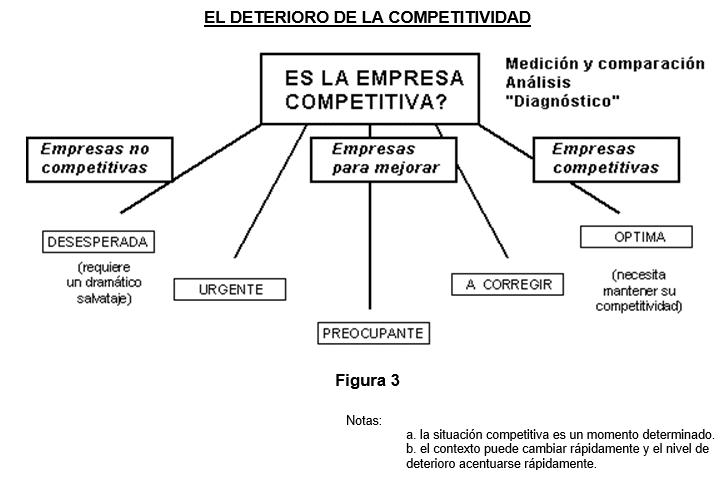 Deterioro de la Competitividad en Argentina