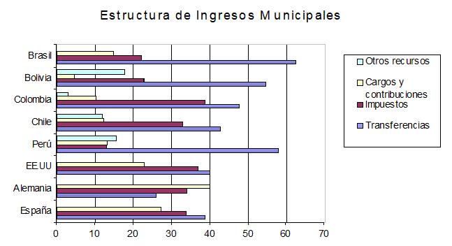 Estructura de los Ingresos Municipales