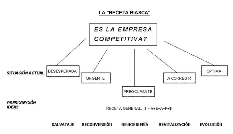 Receta Biasca de Empresas Competitivas