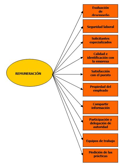 La remuneración y su incidencia en otras áreas de la Empresa