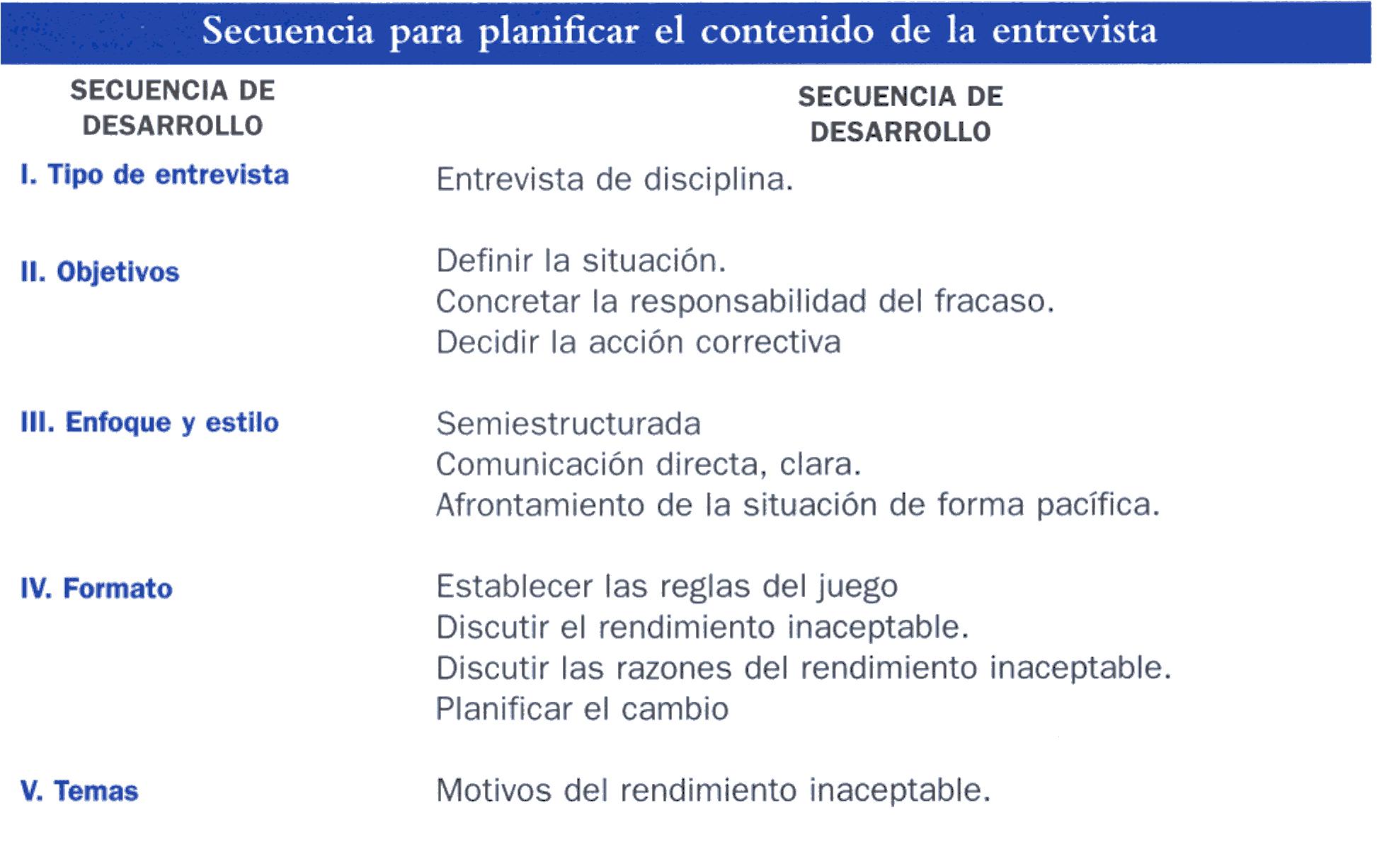 Secuencias para planificar el contenido de la entrevista