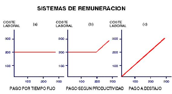 Sistemas de Remuneración