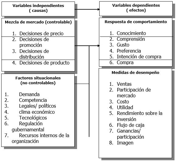 Modelo de sistema de mercadeo