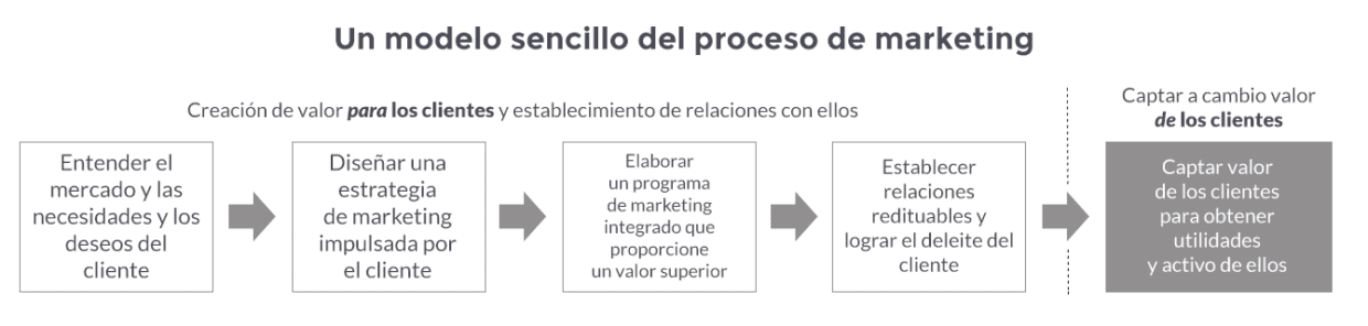 Qué es marketing - El proceso de marketing