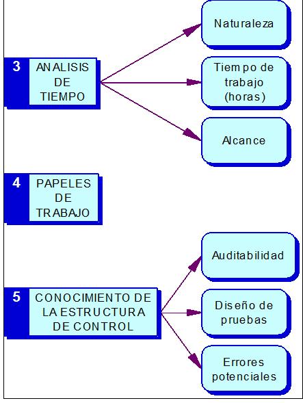 Análisis de tiempo de la Auditoría