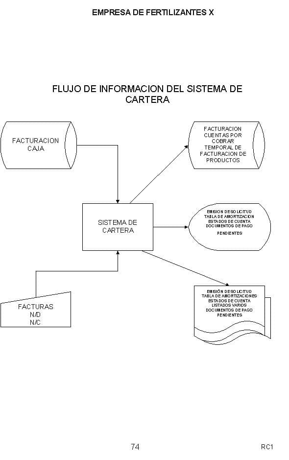 Flujo de información del sistema de cartera