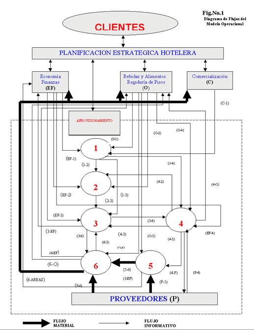 Planificación estratégica hotelera