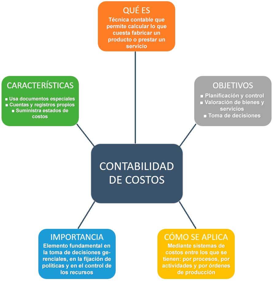 Qué es contabilidad de costos. Objetivos, cómo se aplica, importancia y características