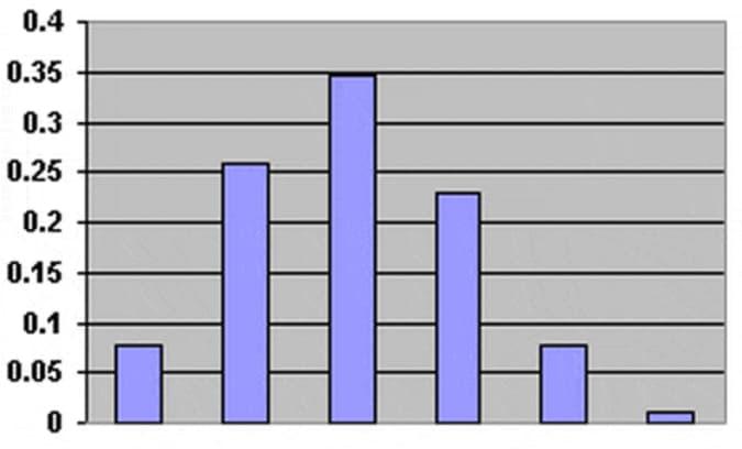 Gráfica de distribución binomial