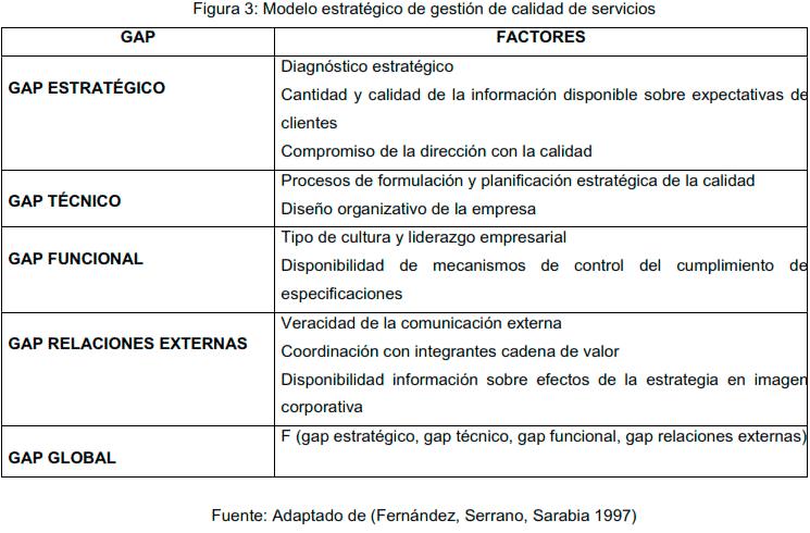 Modelo estratégico de gestión de calidad del servicio