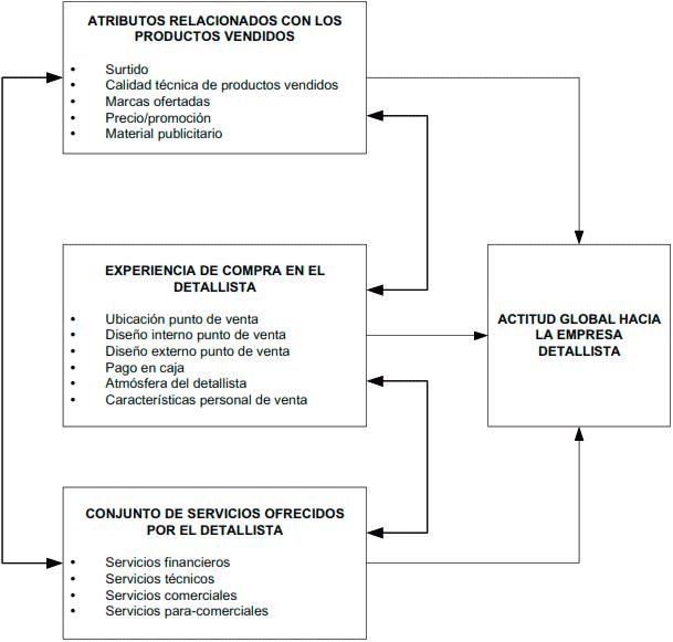 Factores determinantes de la actividad global hacia las empresas detallistas