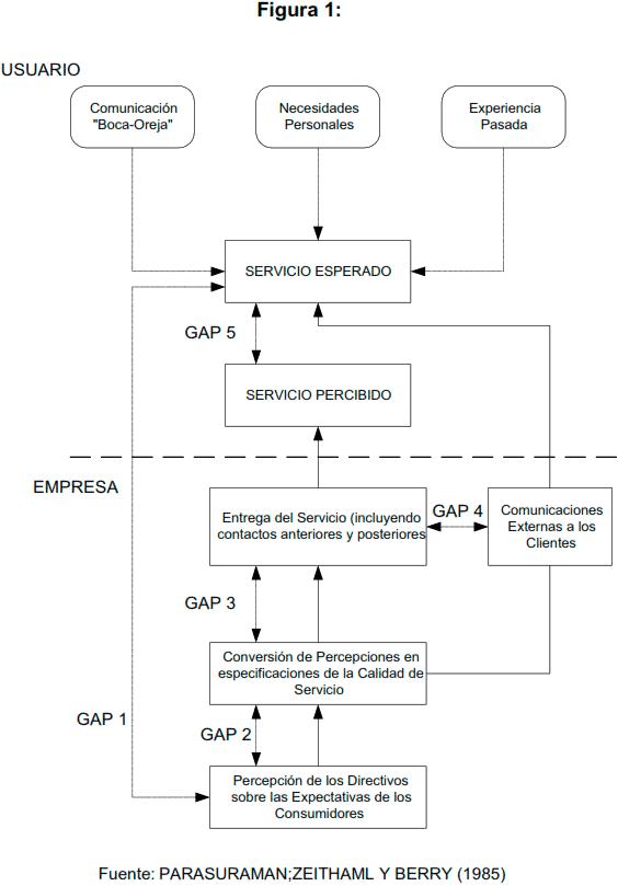 Modelo de las deficiencias de la calidad del servicio