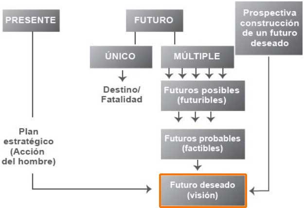 La visión institucional. Futuro posible, probable y deseable