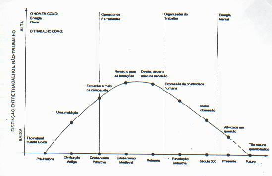 Distinção entre trabalho e não-trabalho
