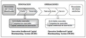 La cadena de valor del proceso de negocio