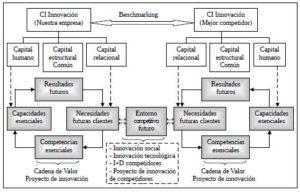 Competencias esenciales y Benchmarking en los proyectos de innovación