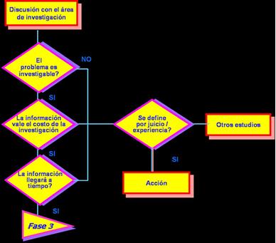 La investigación de mercados en la toma de decisiones de marketing