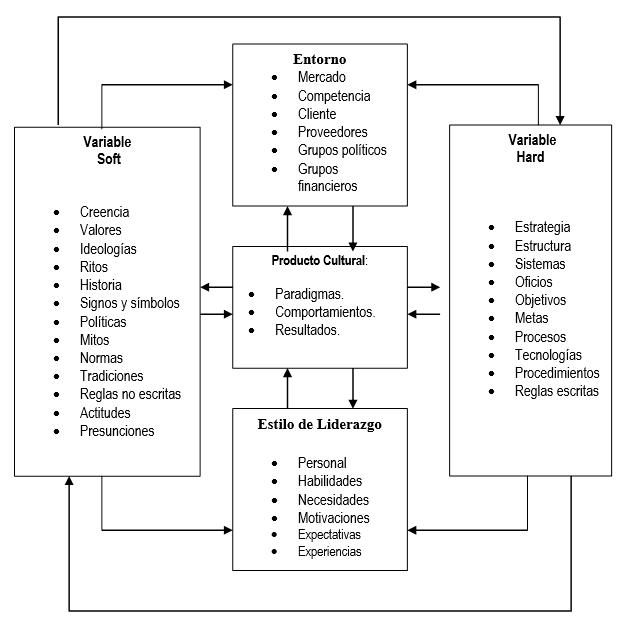 Relación entre el estilo de liderazgo las variables hard y soft y el entorno empresarial. (Alabart, 2001)