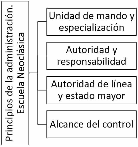 Principios de la Escuela Neoclásica de la Administración