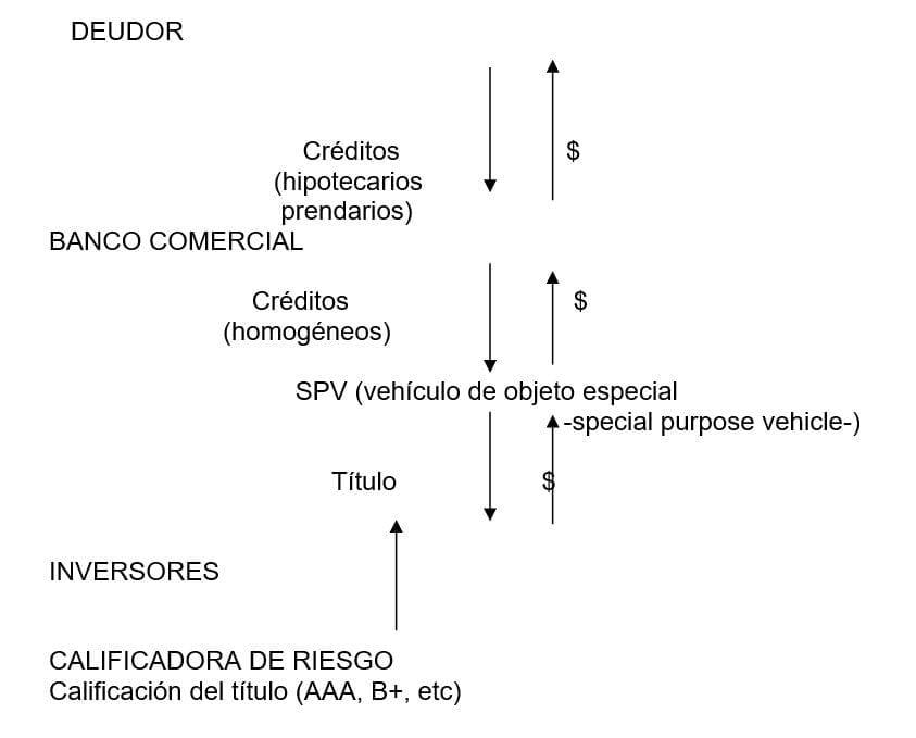 Esquema gráfico de la operatoria