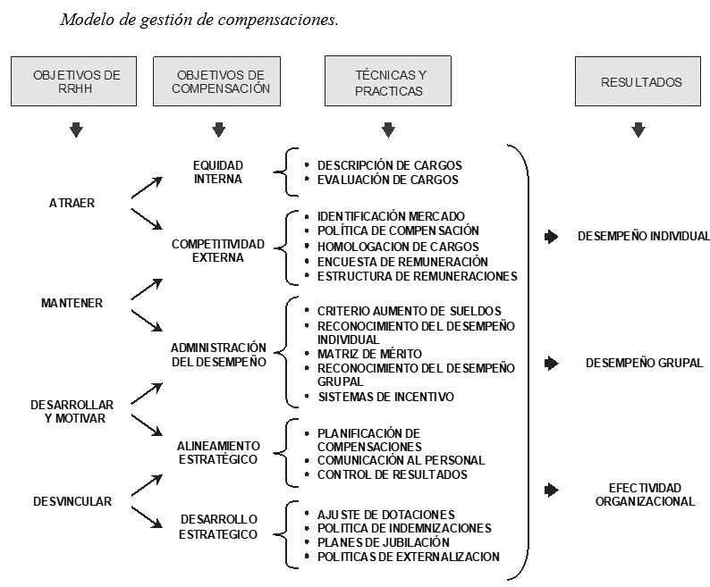 Modelo de Gestión de Compensaciones