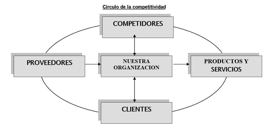 Círculo de la competitividad