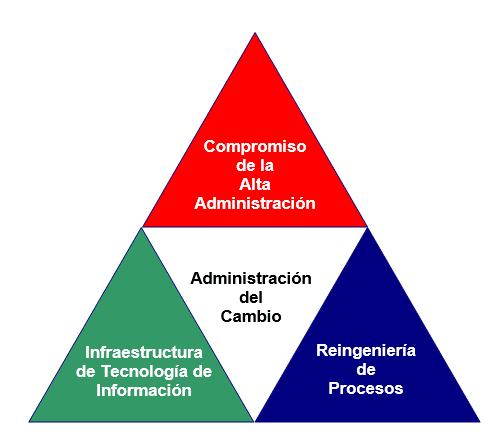 Factores Críticos de Éxito para proyectos de ERP