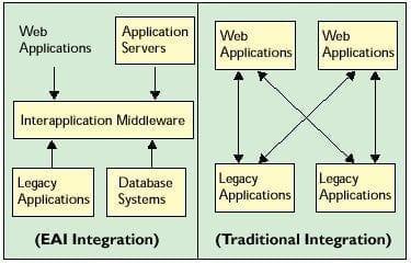 Integración EAI vs. Integración Tradicional