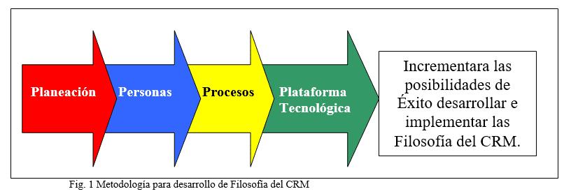 Metodología para desarrollo de Filosofía del CRM