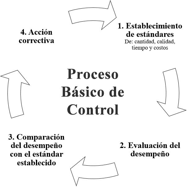 Proceso básico de control en la empresa