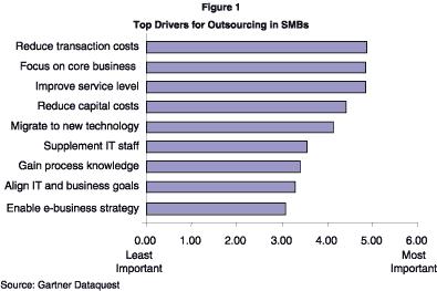 Principales ventajas del Outsourcing
