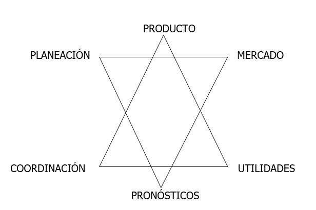 Hexagrama de la Gerencia de Marcas