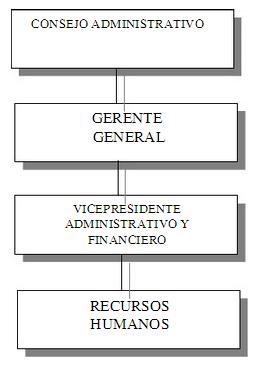 Ubicación del Departamento de RH dentro del organigrama de la Empresa