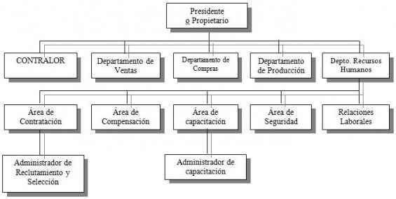 Posición del departamento de personal en una empresa