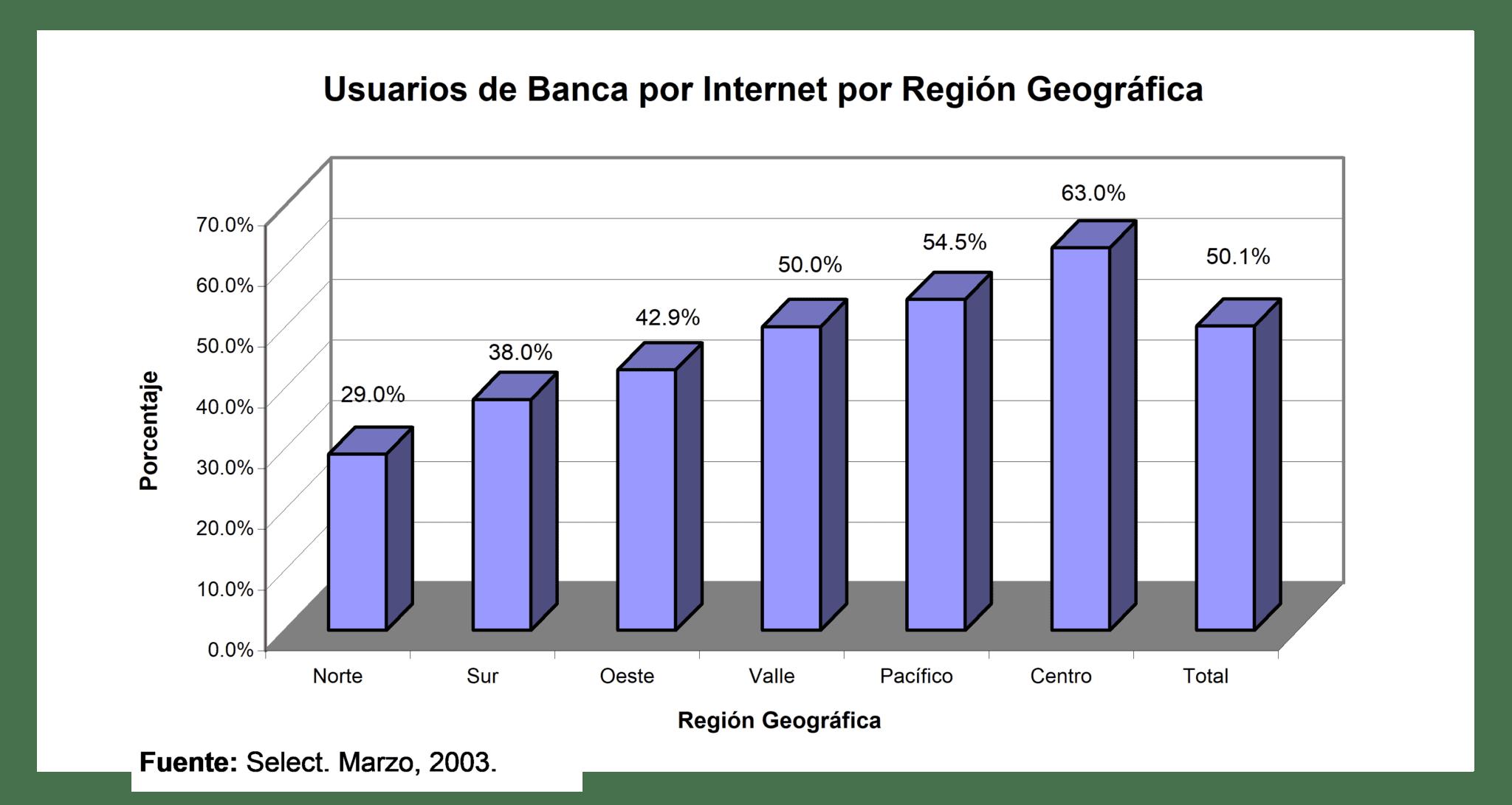 Usuarios Banca Internet según región geográfica